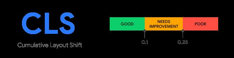 A diagram illustrating the Cumulative Layout Shift metric