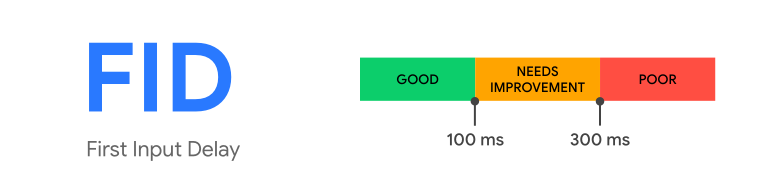 A diagram illustrating the First Input Delay metric