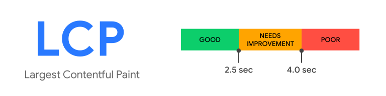A diagram illustrating the Largest Contentful Paint metric